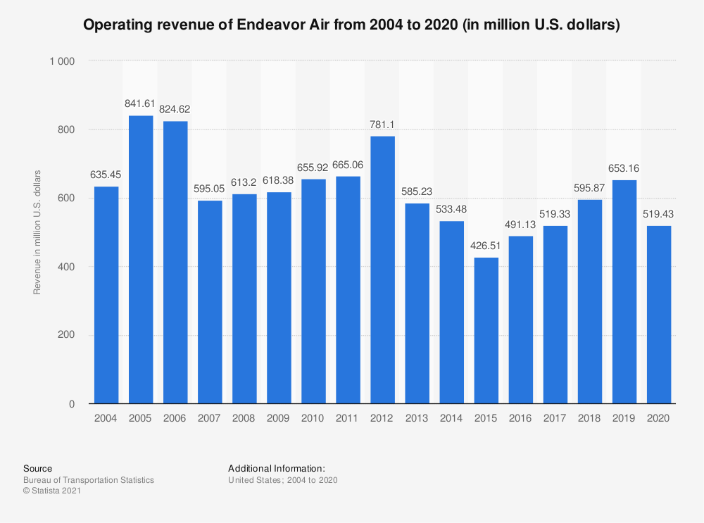 Statistic: Operating revenue of Endeavor Air from 2004 to 2018 (in million U.S. dollars) | Statista