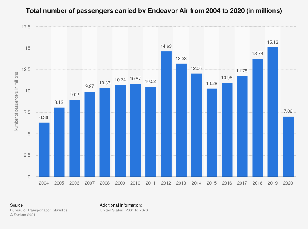 Statistic: Total number of passengers carried by Endeavor Air from 2004 to 2018 (in millions) | Statista