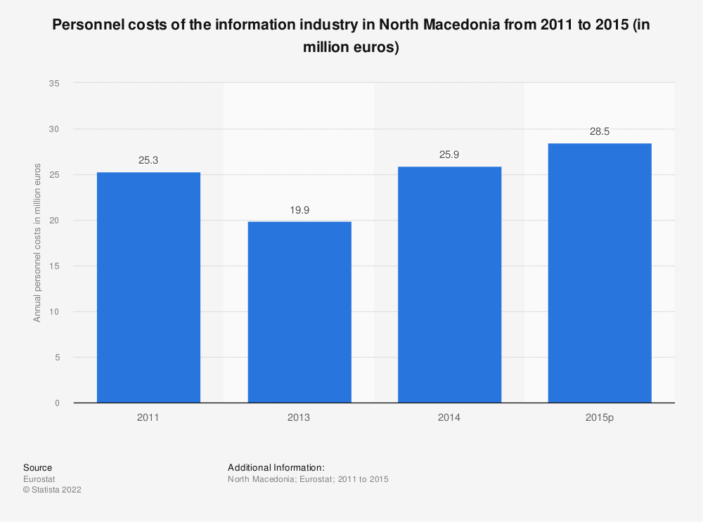 Statistic: Personnel costs of the information industry in North Macedonia from 2011 to 2015 (in million euros) | Statista