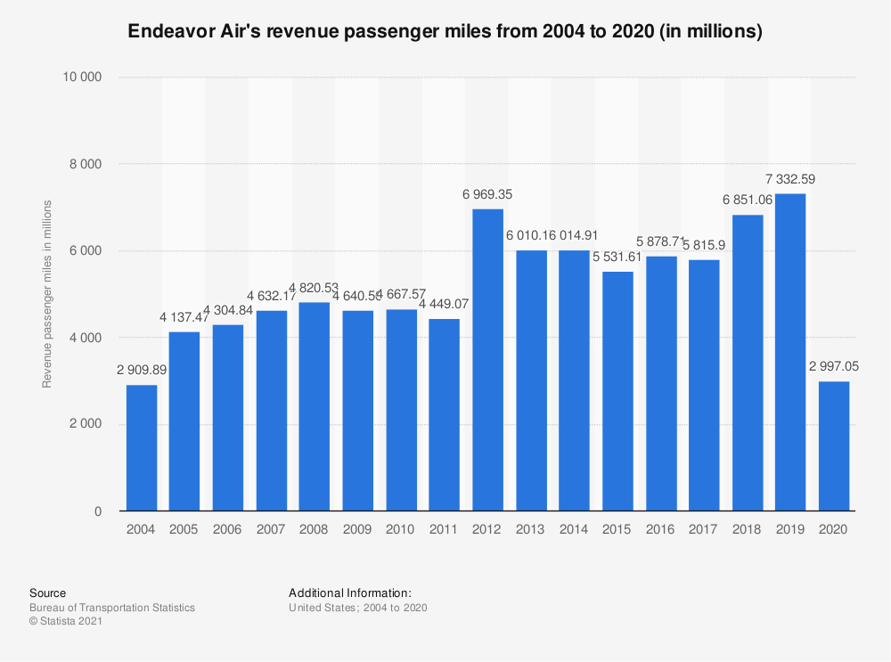 Statistic: Endeavor Air's revenue passenger miles from 2004 to 2018 (in millions) | Statista