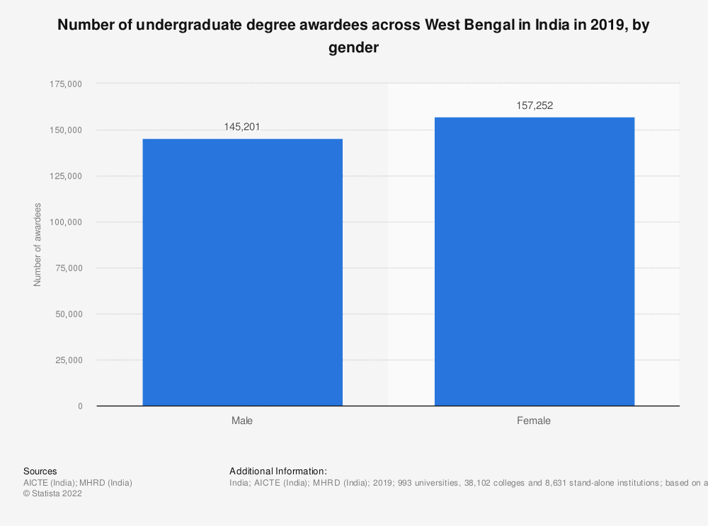 Statistic: Number of undergraduate degree awardees across West Bengal in India in 2019, by gender | Statista