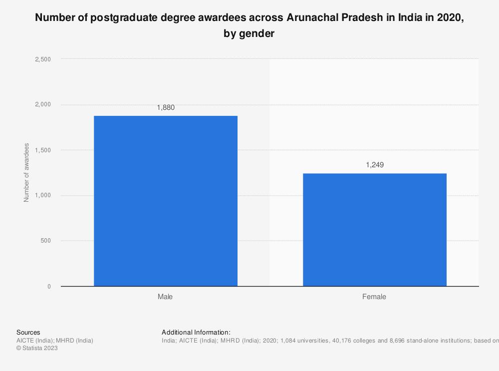 Statistic: Number of postgraduate degree awardees across Arunachal Pradesh in India in 2019, by gender | Statista