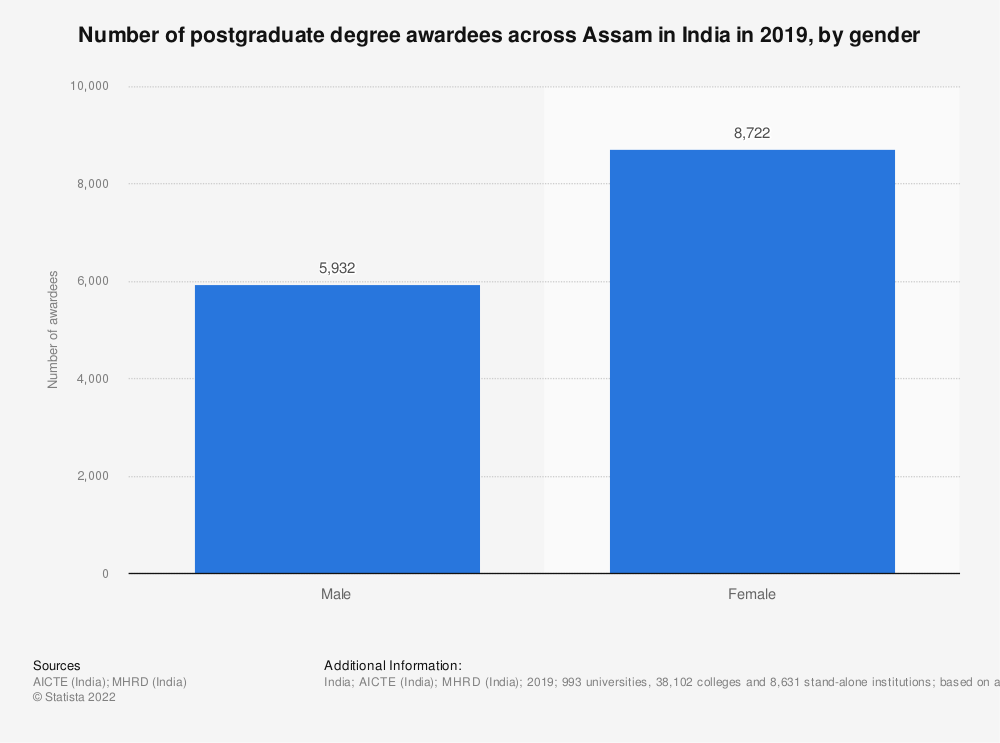Statistic: Number of postgraduate degree awardees across Assam in India in 2019, by gender | Statista