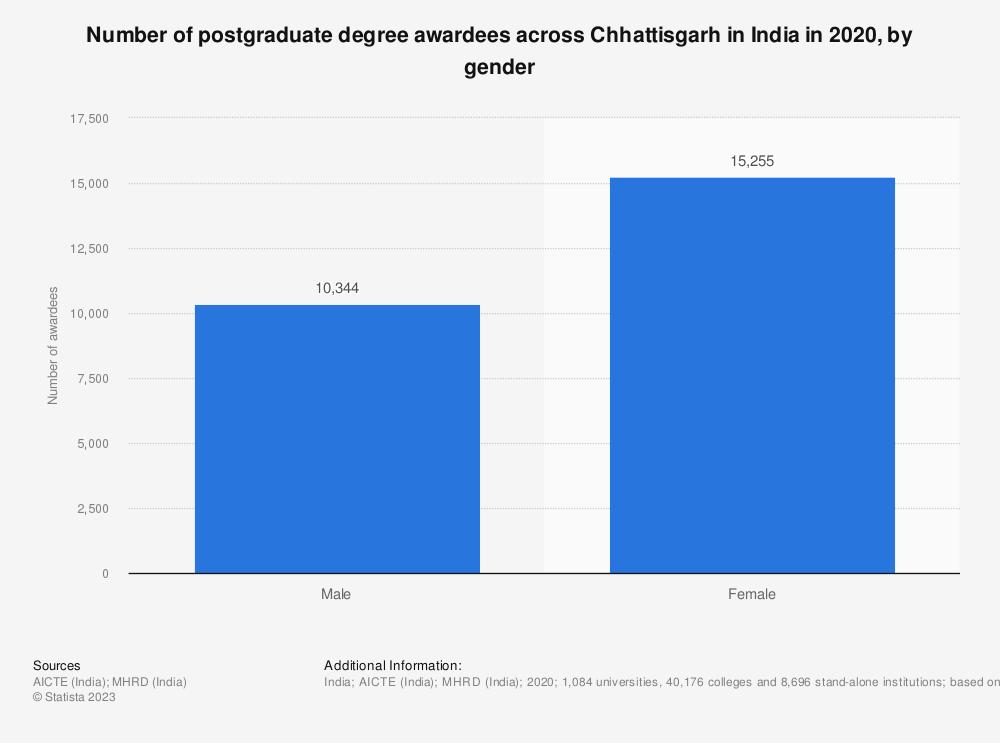 Statistic: Number of postgraduate degree awardees across Chhattisgarh in India in 2019, by gender | Statista