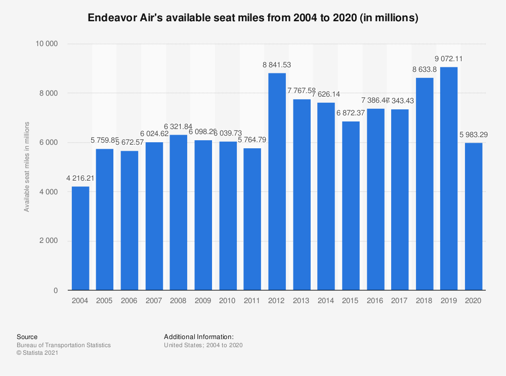 Statistic: Endeavor Air's available seat miles from 2004 to 2018 (in millions) | Statista