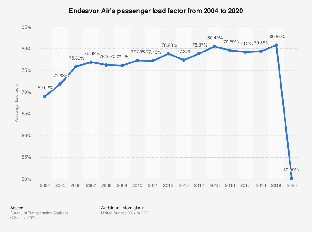 Statistic: Endeavor Air's passenger load factor from 2004 to 2018 | Statista