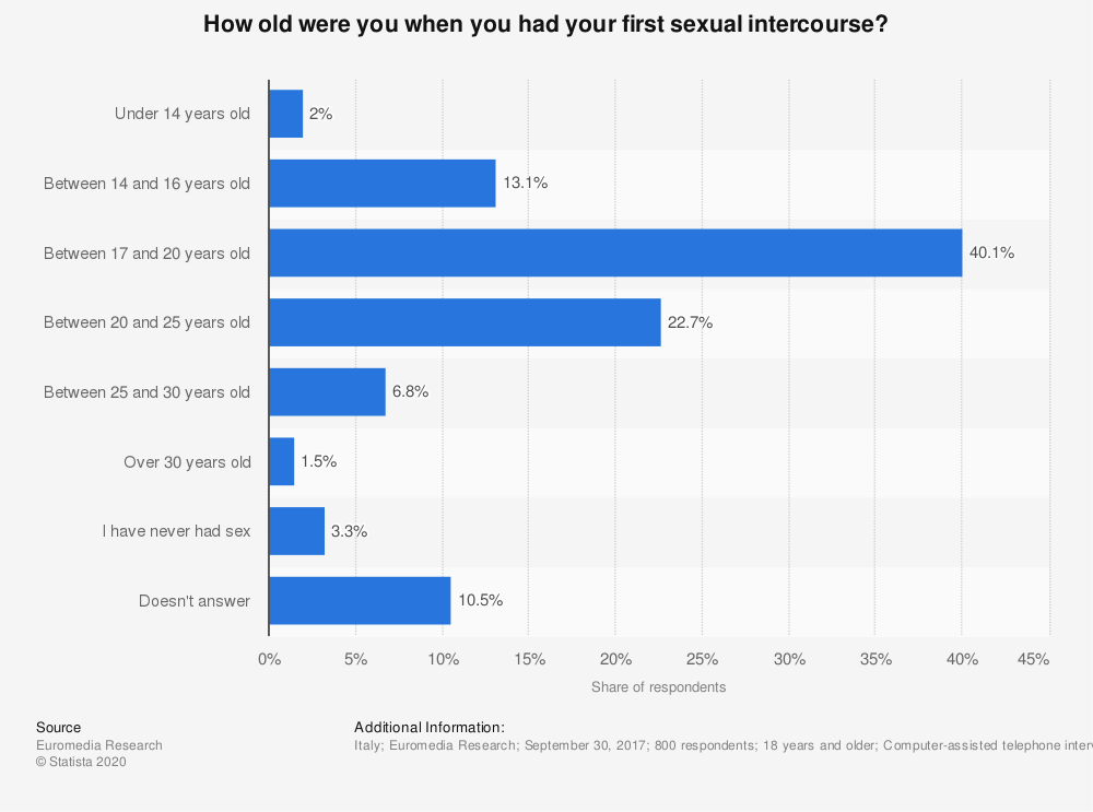 Statistic: How old were you when you had your first sexual intercourse? | Statista