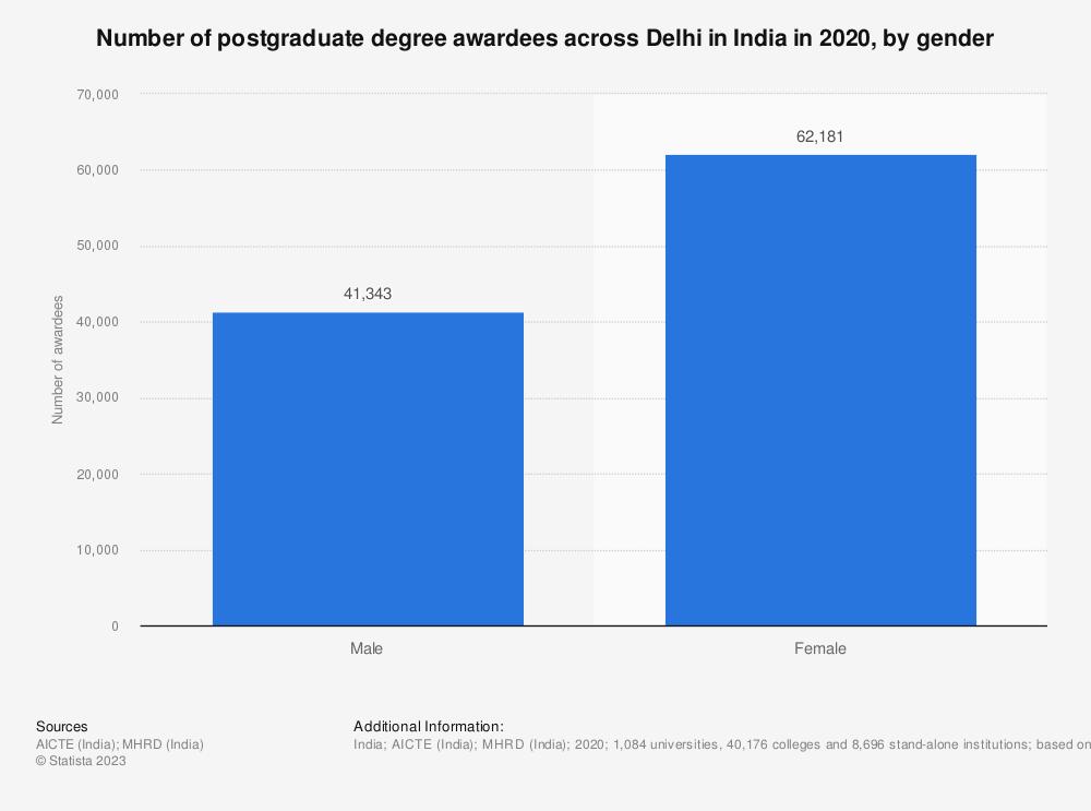 Statistic: Number of postgraduate degree awardees across Delhi in India in 2019, by gender | Statista