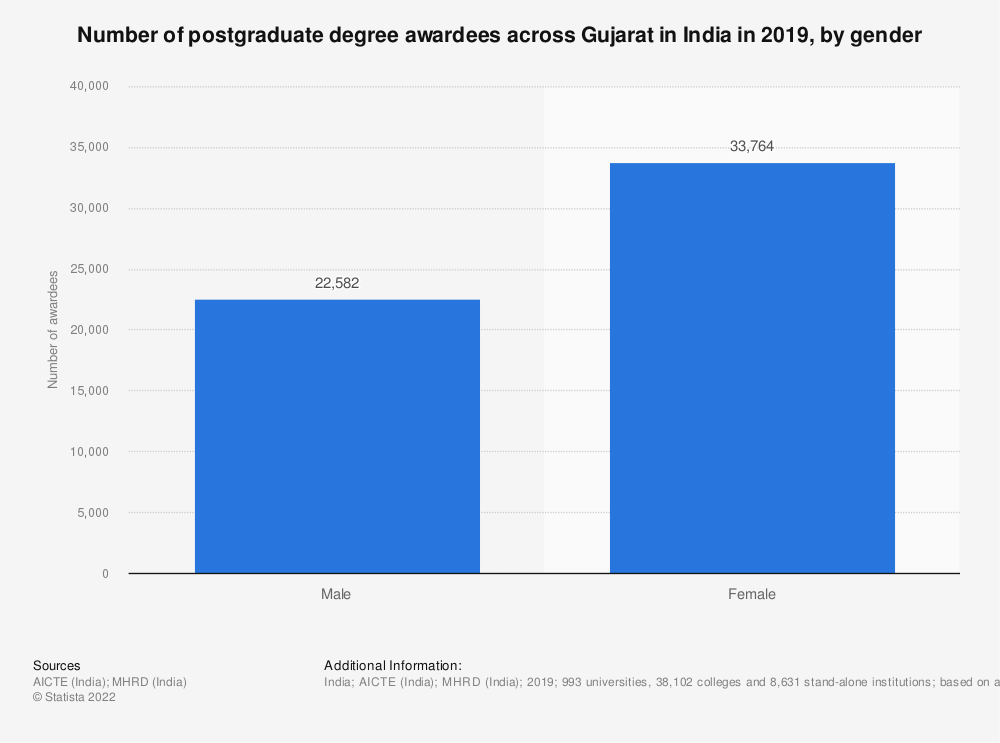 Statistic: Number of postgraduate degree awardees across Gujarat in India in 2019, by gender | Statista
