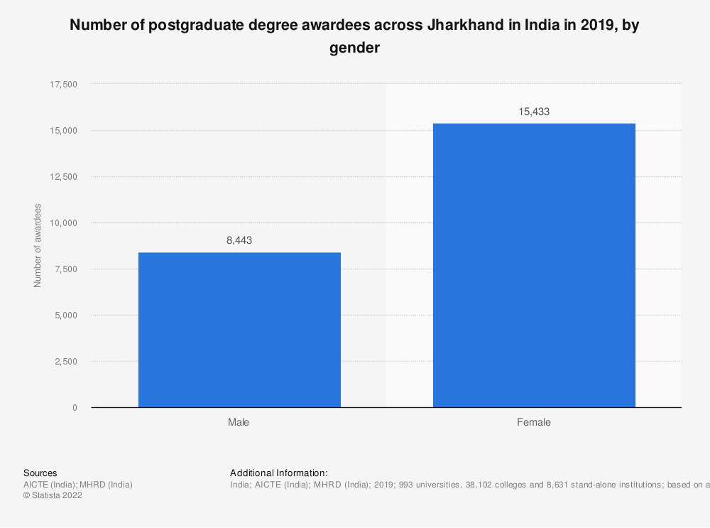 Statistic: Number of postgraduate degree awardees across Jharkhand in India in 2019, by gender | Statista