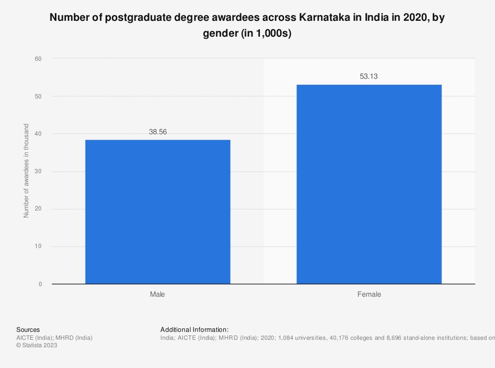 Statistic: Number of postgraduate degree awardees across Karnataka in India in 2019, by gender | Statista