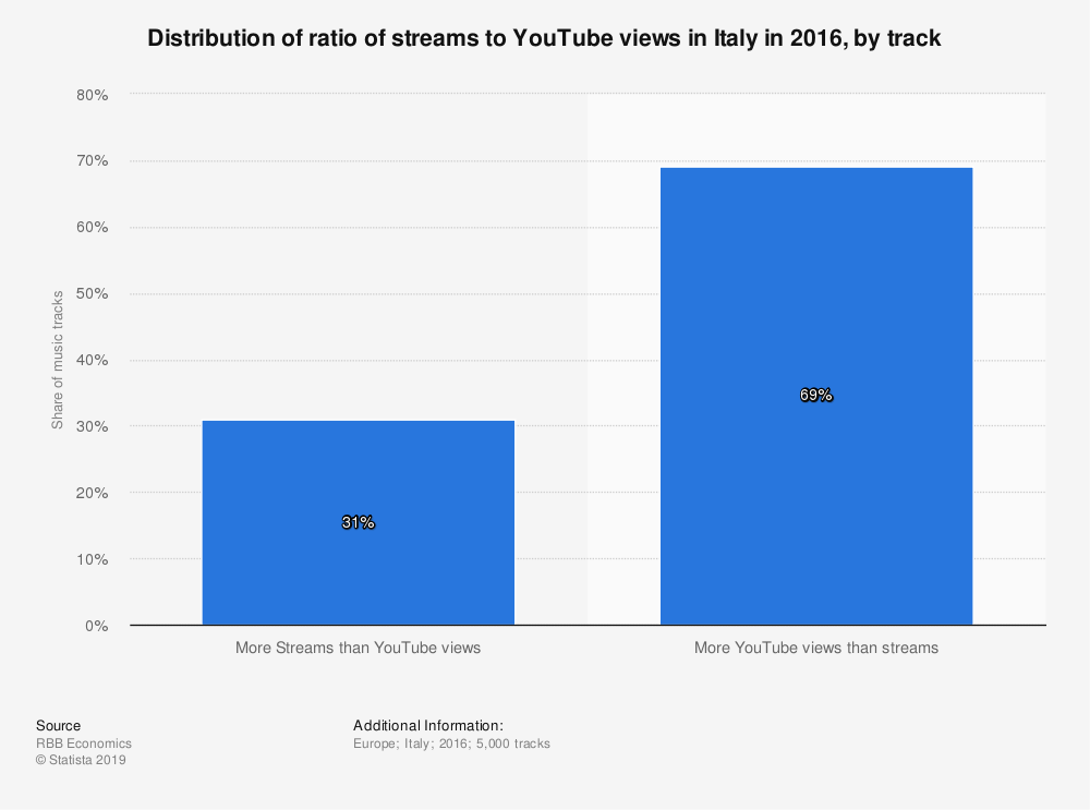 Statistic: Distribution of ratio of streams to YouTube views in Italy in 2016, by track | Statista