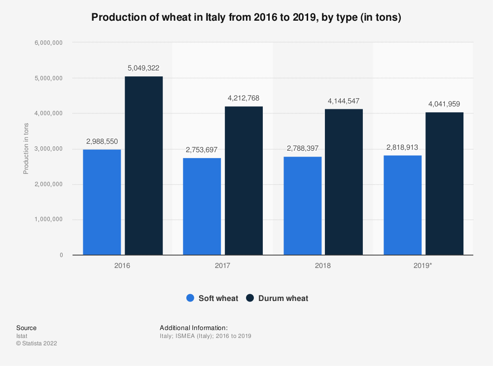 Statistic: Production of wheat in Italy from 2016 to 2019, by type (in tons) | Statista