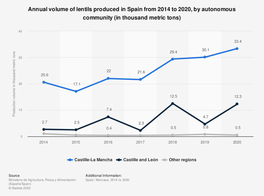 Statistic: Volume of lentils produced in Spain in 2014 and 2015, by autonomous community (in 1,000 metric tons) | Statista
