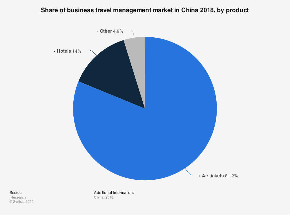 Statistic: Share of business travel management market in China 2018, by product | Statista