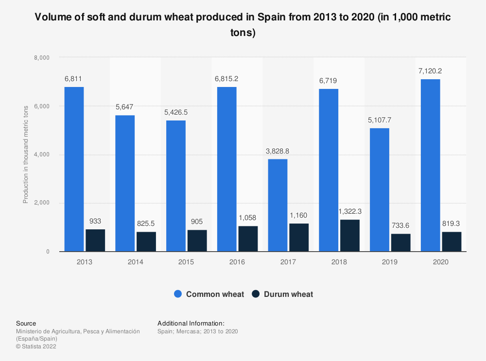 Statistic: Volume of soft and durum wheat produced in Spain from 2013 to 2019 (in 1,000 metric tons)   Statista
