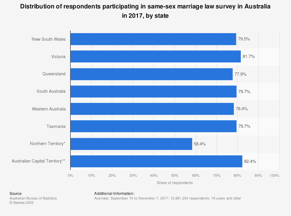 Statistic: Distribution of respondents participating in same-sex marriage law survey in Australia in 2017, by state | Statista
