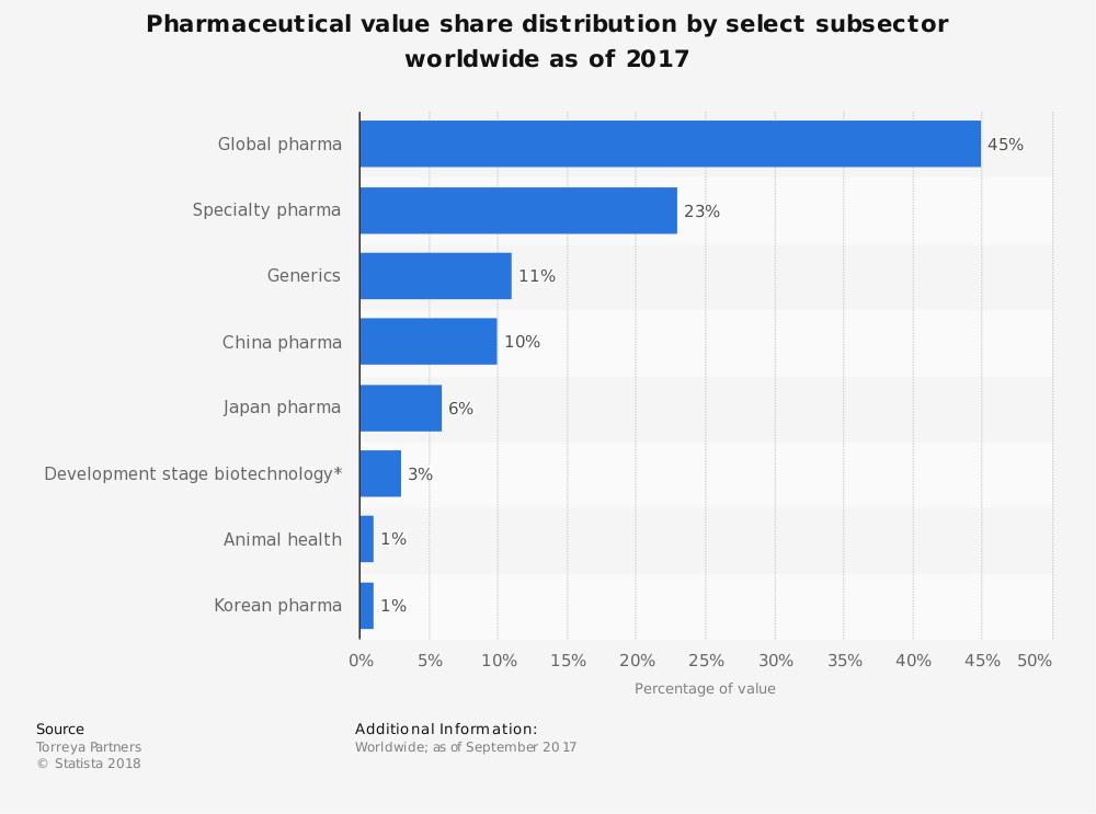 Statistic: Pharmaceutical value share distribution by select subsector worldwide as of 2017 | Statista