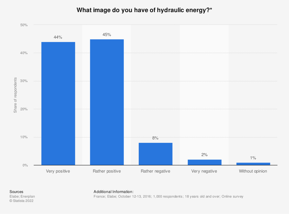 Statistic: What image do you have of hydraulic energy?* | Statista