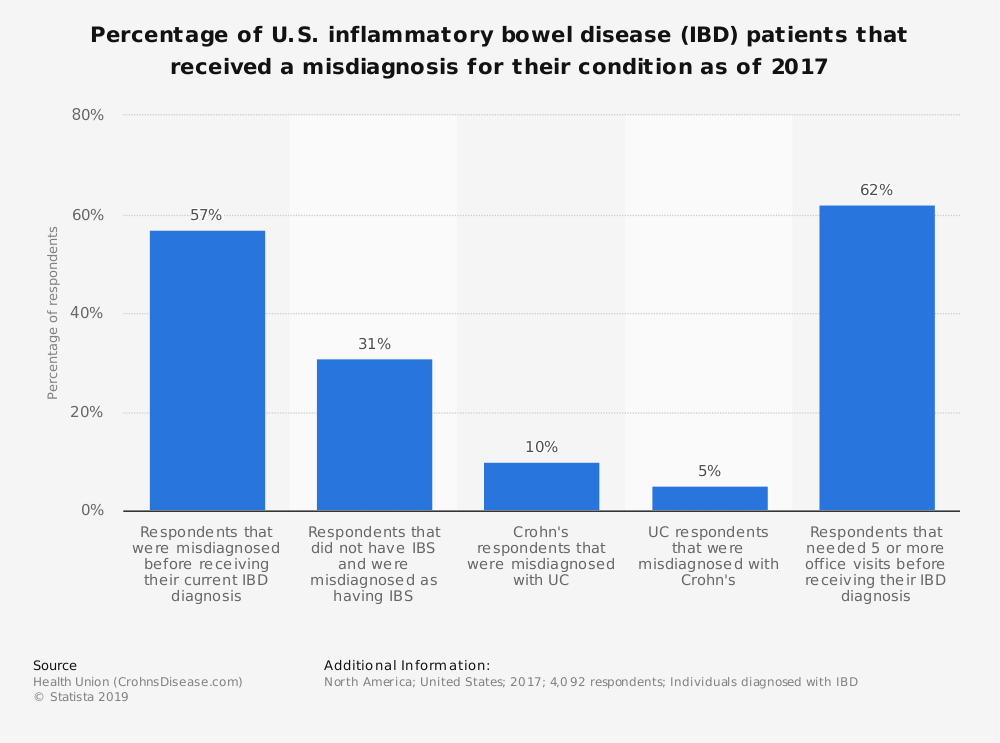 Statistic: Percentage of U.S. inflammatory bowel disease (IBD) patients that received a misdiagnosis for their condition as of 2017 | Statista