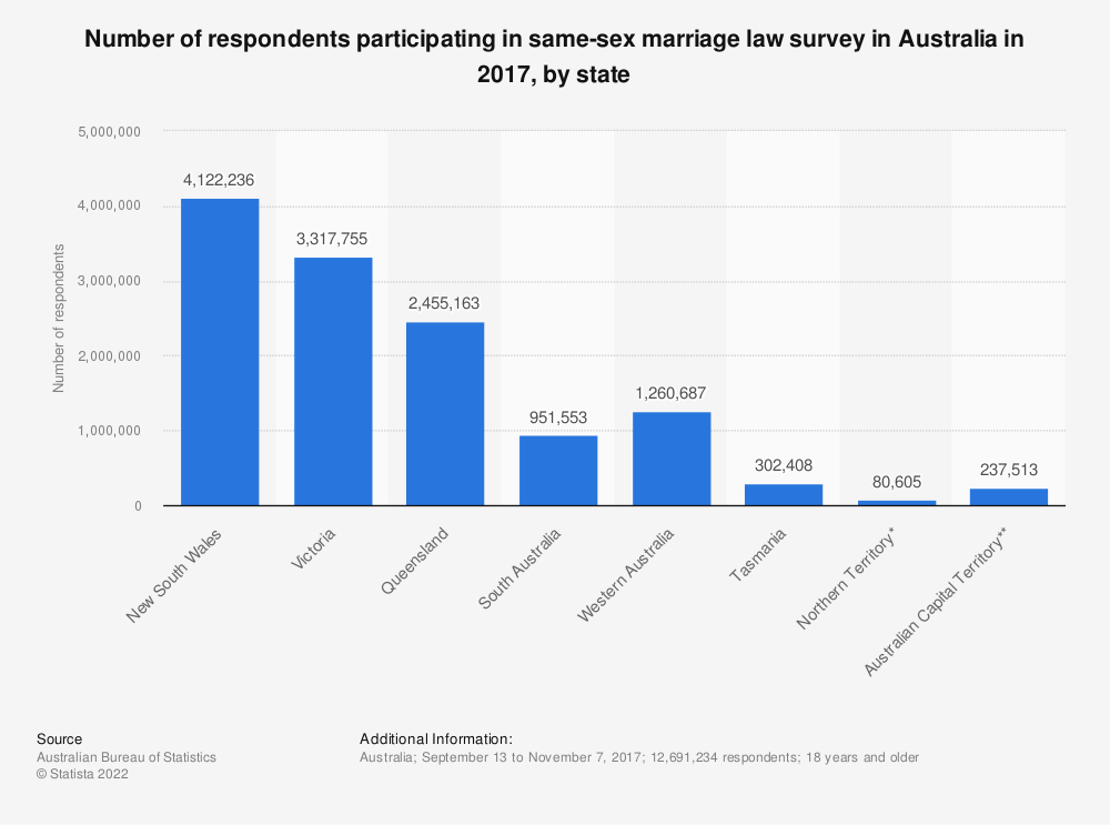 Statistic: Number of respondents participating in same-sex marriage law survey in Australia in 2017, by state | Statista