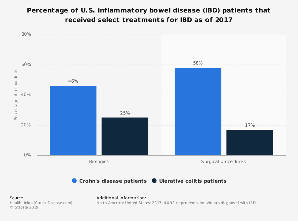 Statistic: Percentage of U.S. inflammatory bowel disease (IBD) patients that received select treatments for IBD as of 2017 | Statista