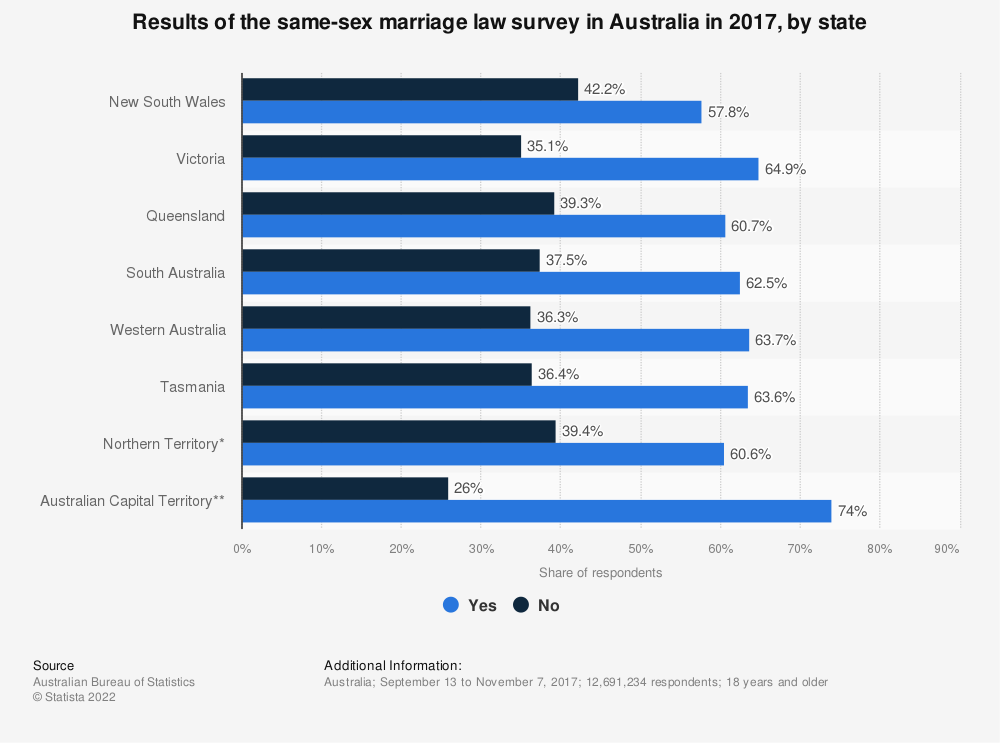 Statistic: Results of the same-sex marriage law survey in Australia in 2017, by state | Statista