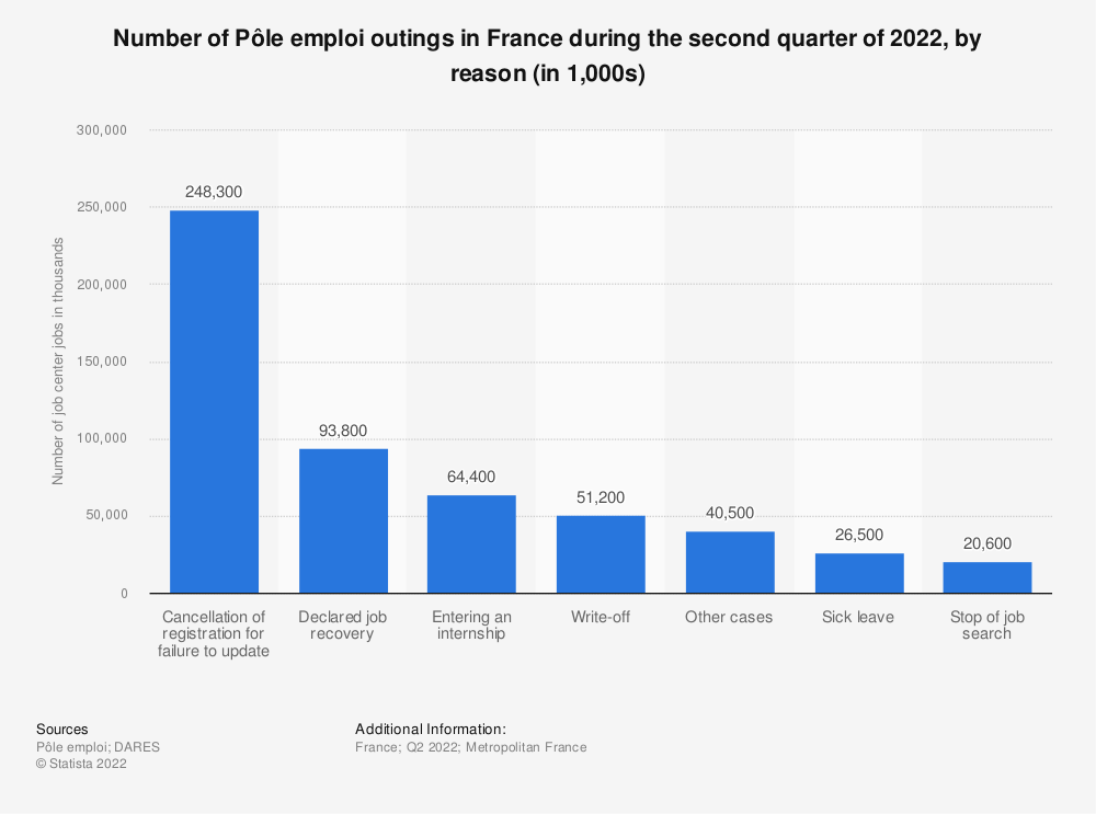 Statistic: Number of Pôle emploi outings in France during the second quarter of 2019, by reason (in 1,000s) | Statista