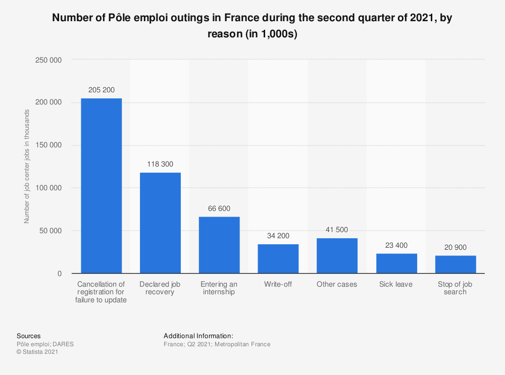 Statistic: Number of Pôle emploi outings in France during the second quarter of 2020, by reason (in 1,000s) | Statista