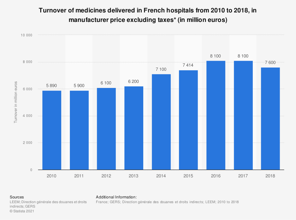 Statistic: Turnover of medicines delivered in French hospitals from 2010 to 2016, in manufacturer price excluding taxes* (in million euros) | Statista