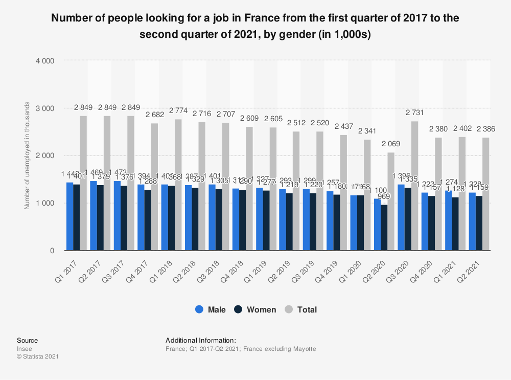 Statistic: Number of people looking for a job in France from the fourth quarter 2016 to the first quarter of 2017, by gender (in 1,000s) | Statista