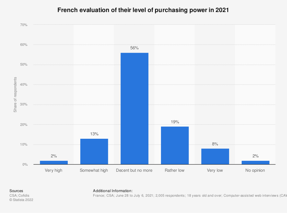 Statistic: French evaluation of their level of purchasing power in August 2015 | Statista