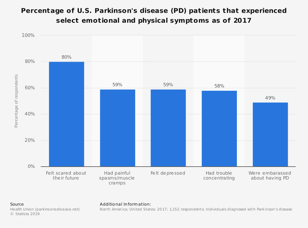 Statistic: Percentage of U.S. Parkinson's disease (PD) patients that experienced select emotional and physical symptoms as of 2017 | Statista