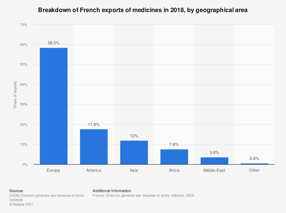Statistic: Breakdown of French exports of medicines in 2016, by geographical area | Statista
