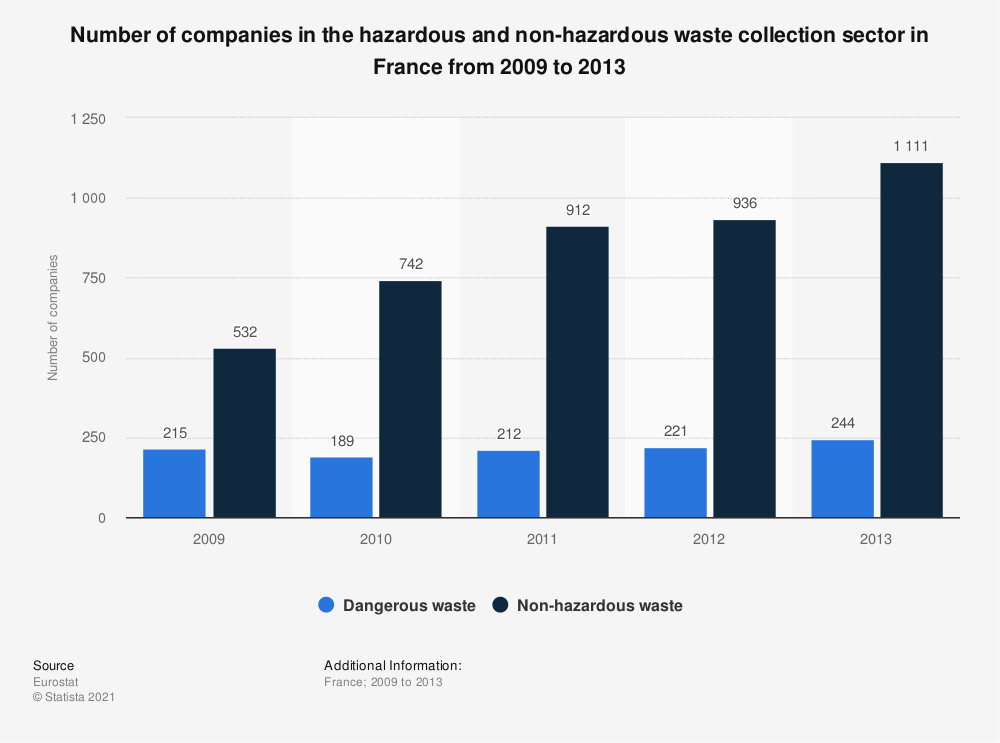 Statistic: Number of companies in the hazardous and non-hazardous waste collection sector in France from 2009 to 2013 | Statista