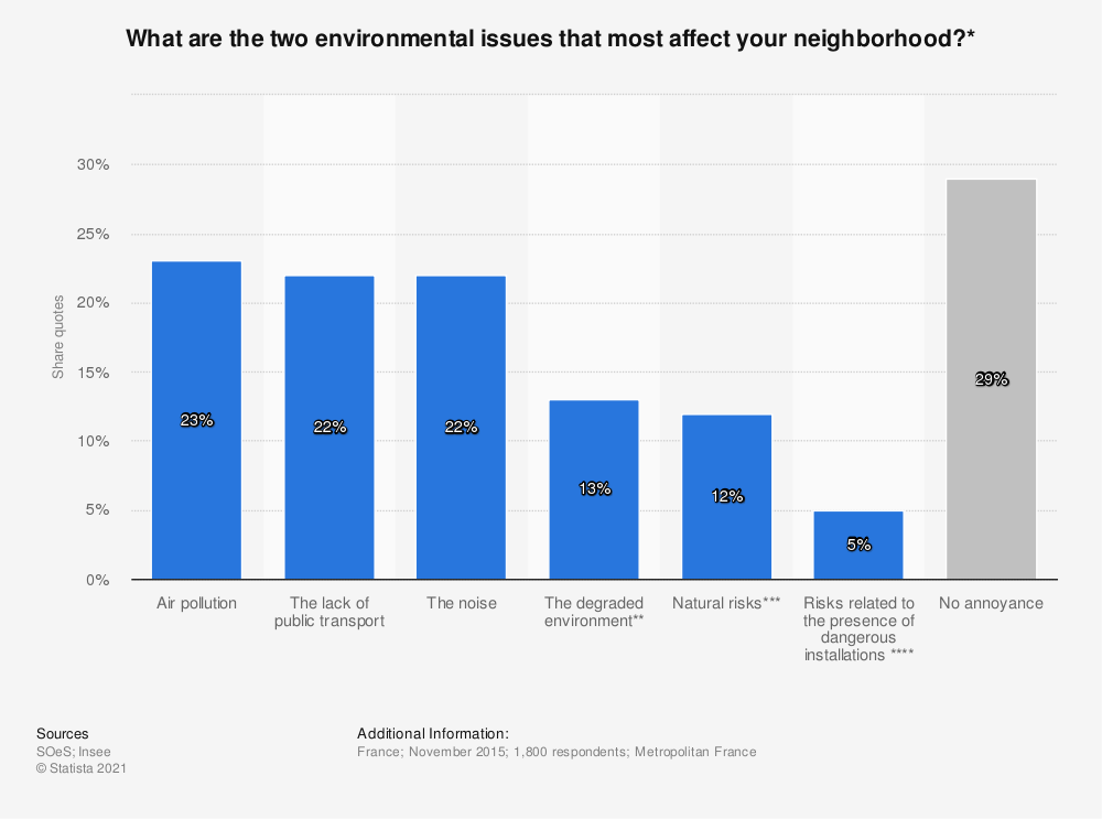 Statistic: What are the two environmental issues that most affect your neighborhood?* | Statista