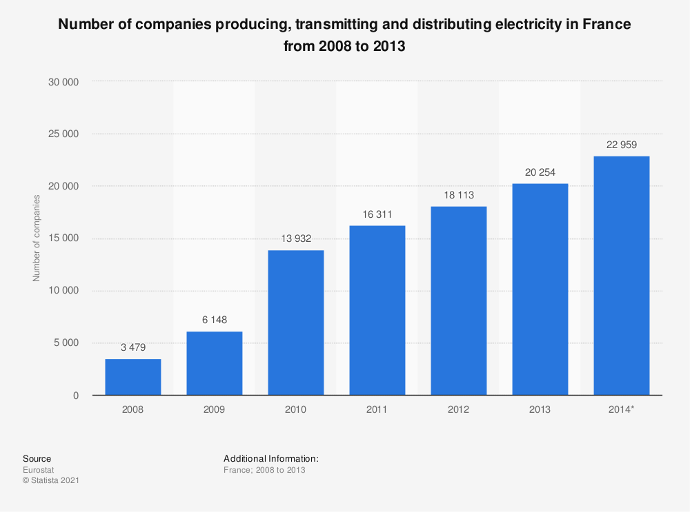 Statistic: Number of companies producing, transmitting and distributing electricity in France from 2008 to 2013 | Statista