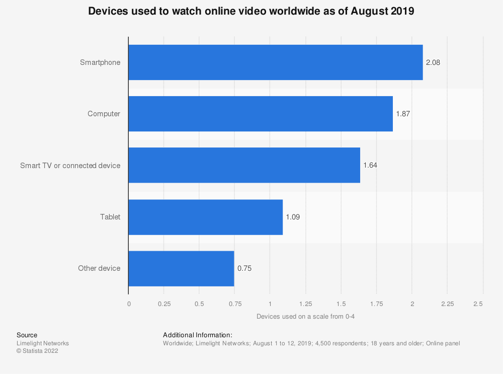 Statistic: Devices used to watch online video worldwide as of August 2018 | Statista