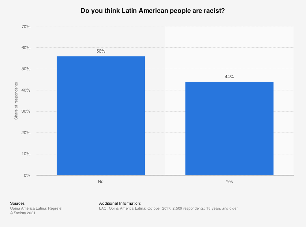 Statistic: Do you think Latin American people are racist? | Statista