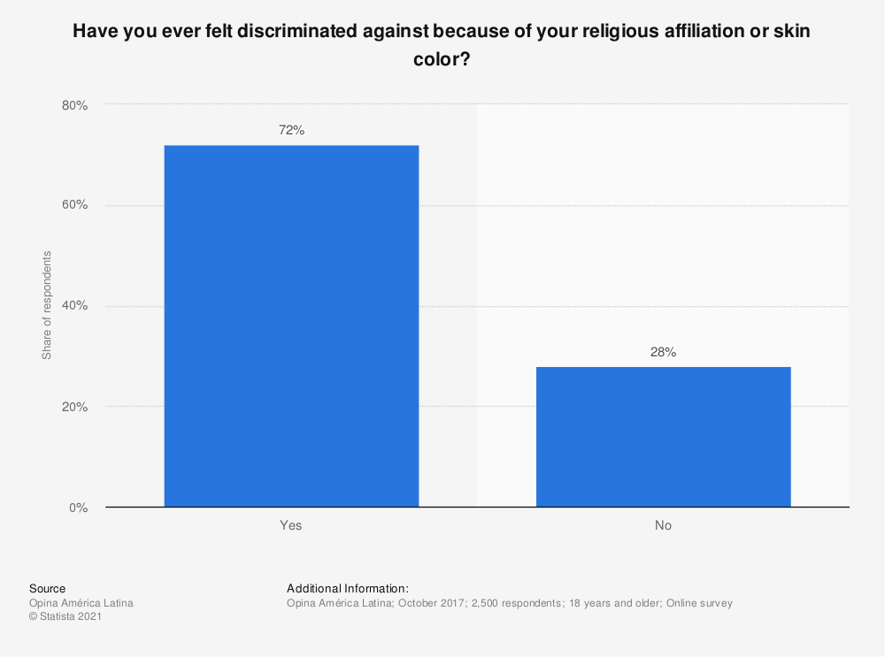 Statistic: Have you ever felt discriminated against because of your religious affiliation or skin color? | Statista