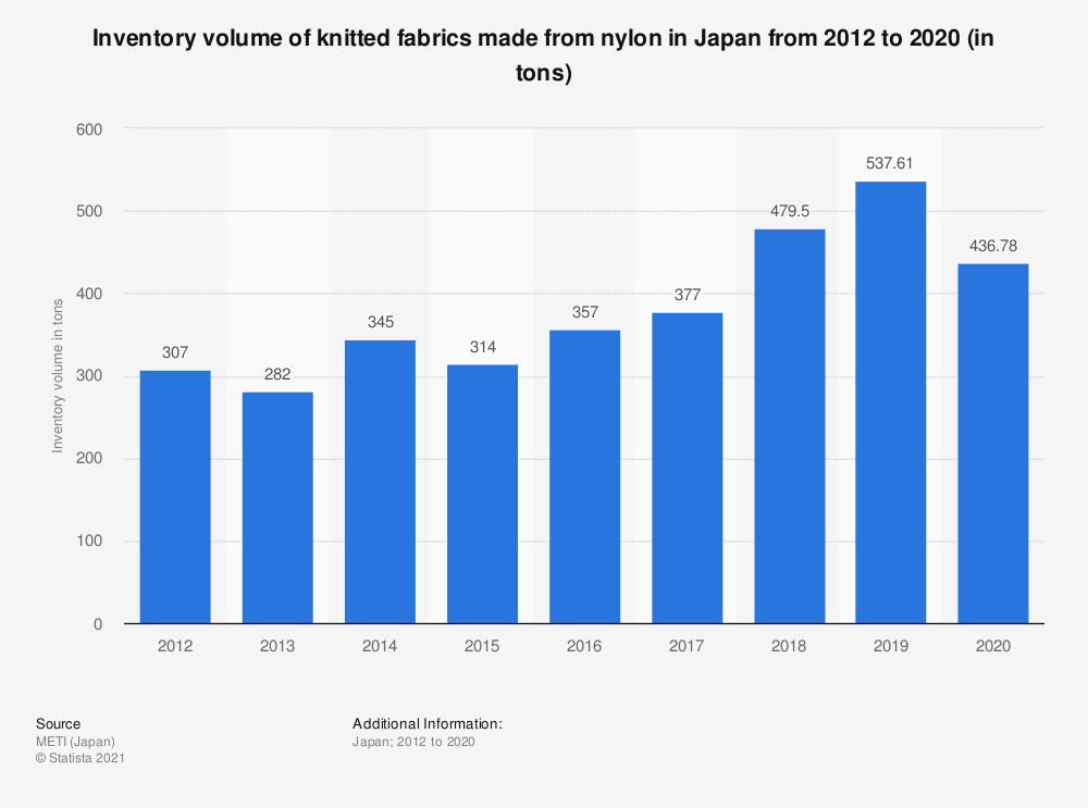 Statistic: Inventory volume of knitted fabrics made from nylon in Japan from 2012 to 2019 (in tons) | Statista