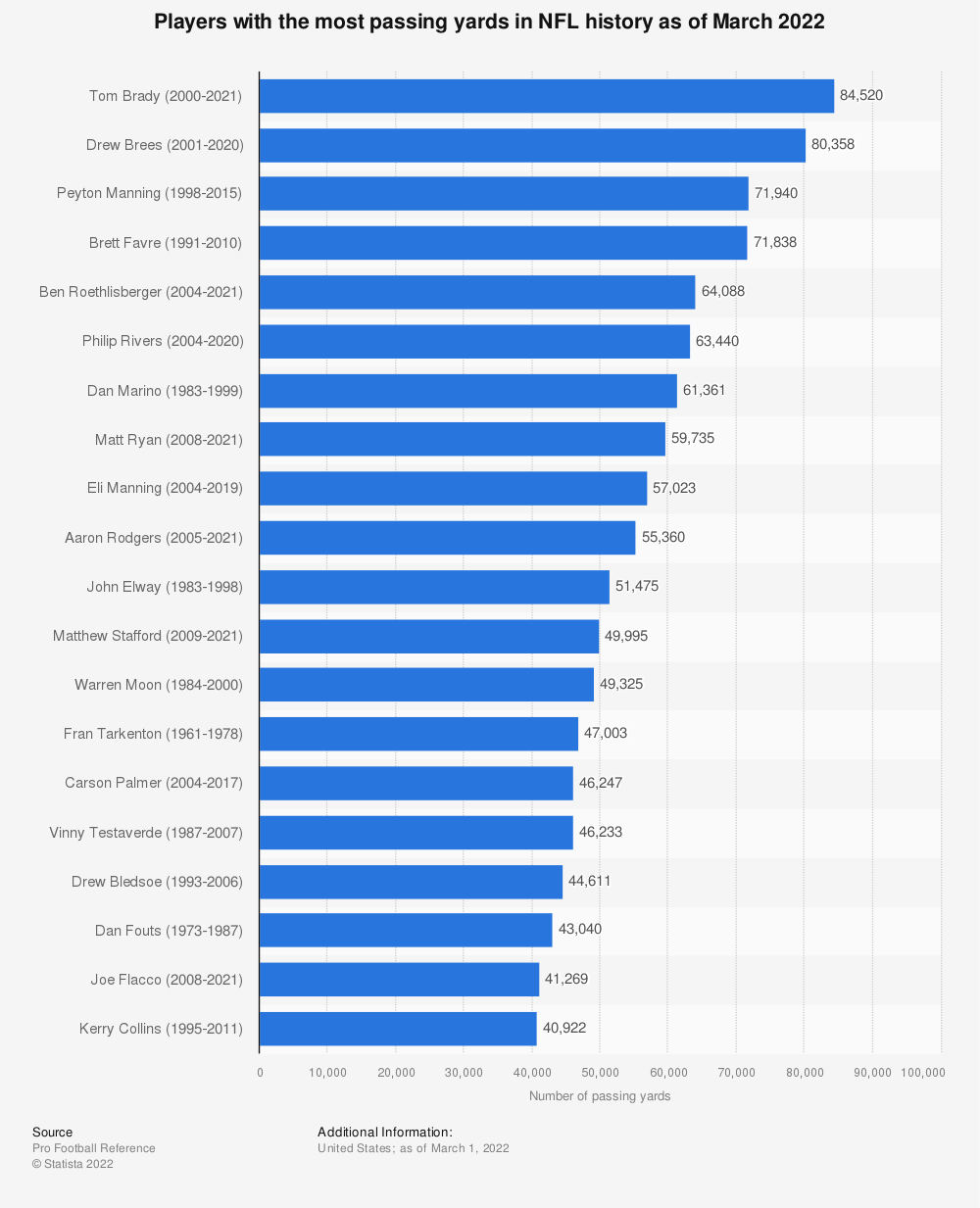 Statistic: Players with the most passing yards in NFL history as of January 7, 2020 | Statista
