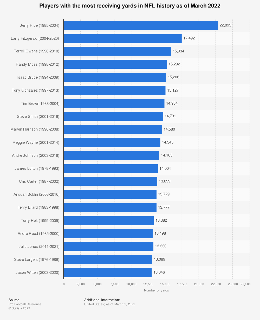 Statistic: Players with the most receiving yards in NFL history as of January 14, 2020 | Statista