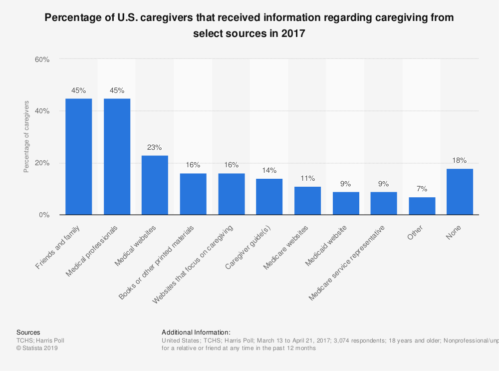 Statistic: Percentage of U.S. caregivers that received information regarding caregiving from select sources in 2017 | Statista