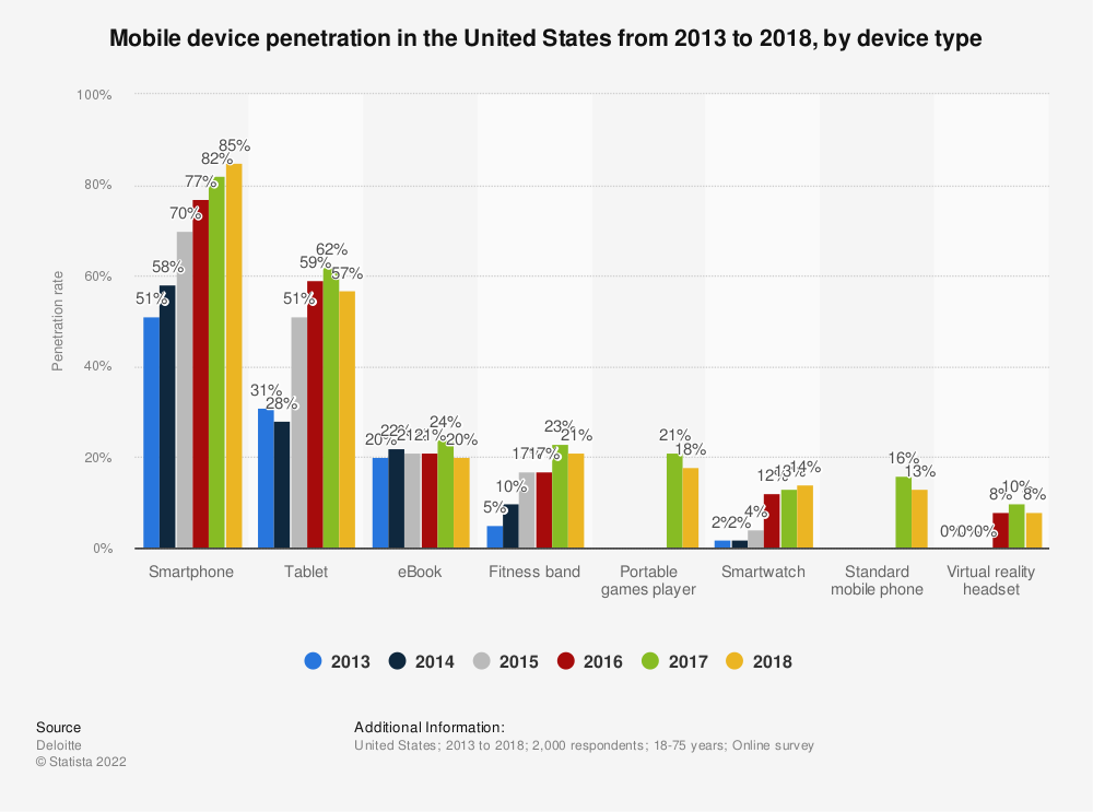Statistic: Mobile device penetration in the United States from 2013 to 2018, by device type | Statista