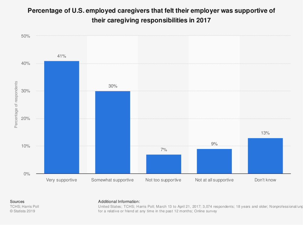 Statistic: Percentage of U.S. employed caregivers that felt their employer was supportive of their caregiving responsibilities in 2017 | Statista
