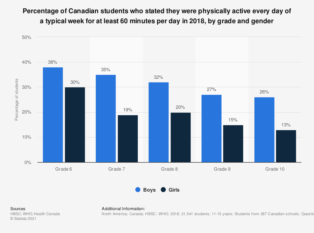 Statistic: Percentage of Canadian students who stated they were physically active every day of a typical week for at least 60 minutes per day in 2014, by grade and gender | Statista