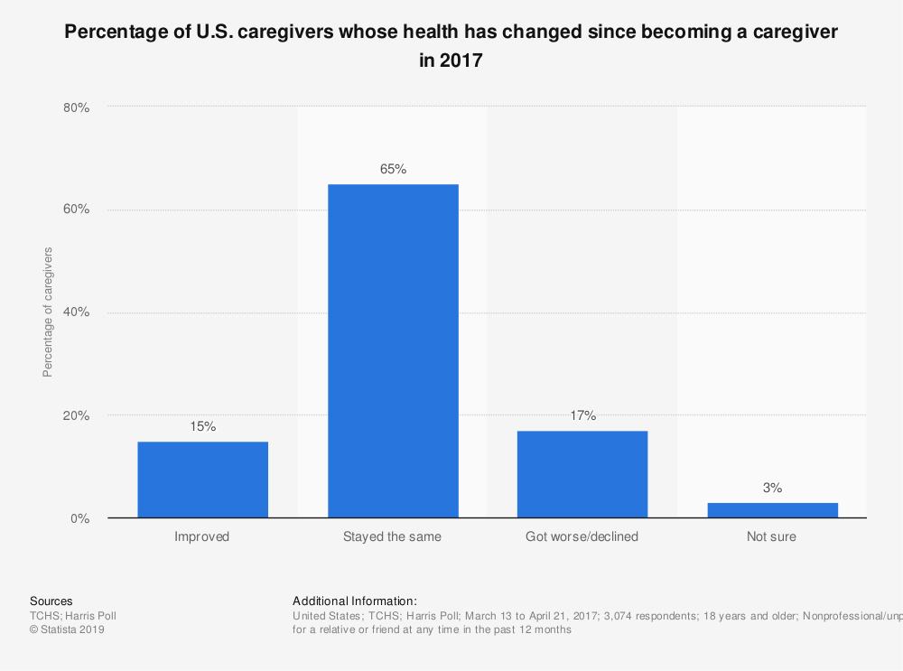 Statistic: Percentage of U.S. caregivers whose health has changed since becoming a caregiver in 2017 | Statista