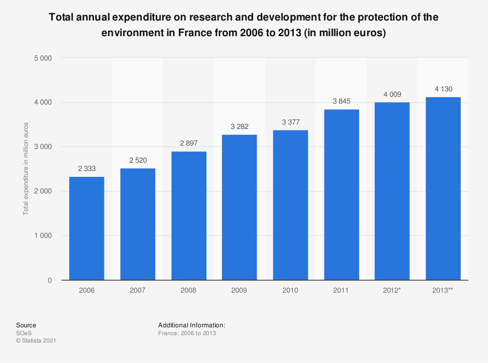 Statistic: Total annual expenditure on research and development for the protection of the environment in France from 2006 to 2013 (in million euros) | Statista