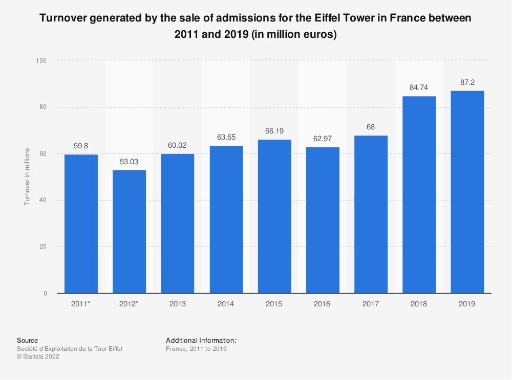 Statistic: Turnover generated by the sale of admissions for the Eiffel Tower in France between 2011 and 2017 (in million euros) | Statista